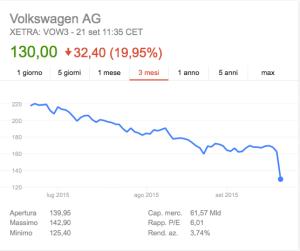 grafico azioni volkswagen