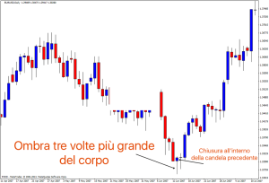 grafico trading online